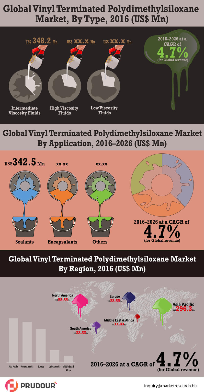 2026 US$ US$ 5,264.4 Mn: Global Vinyl Terminated Polydimethylsiloxane Market is expected to reach US$ 5,264.4 Mn in 2026