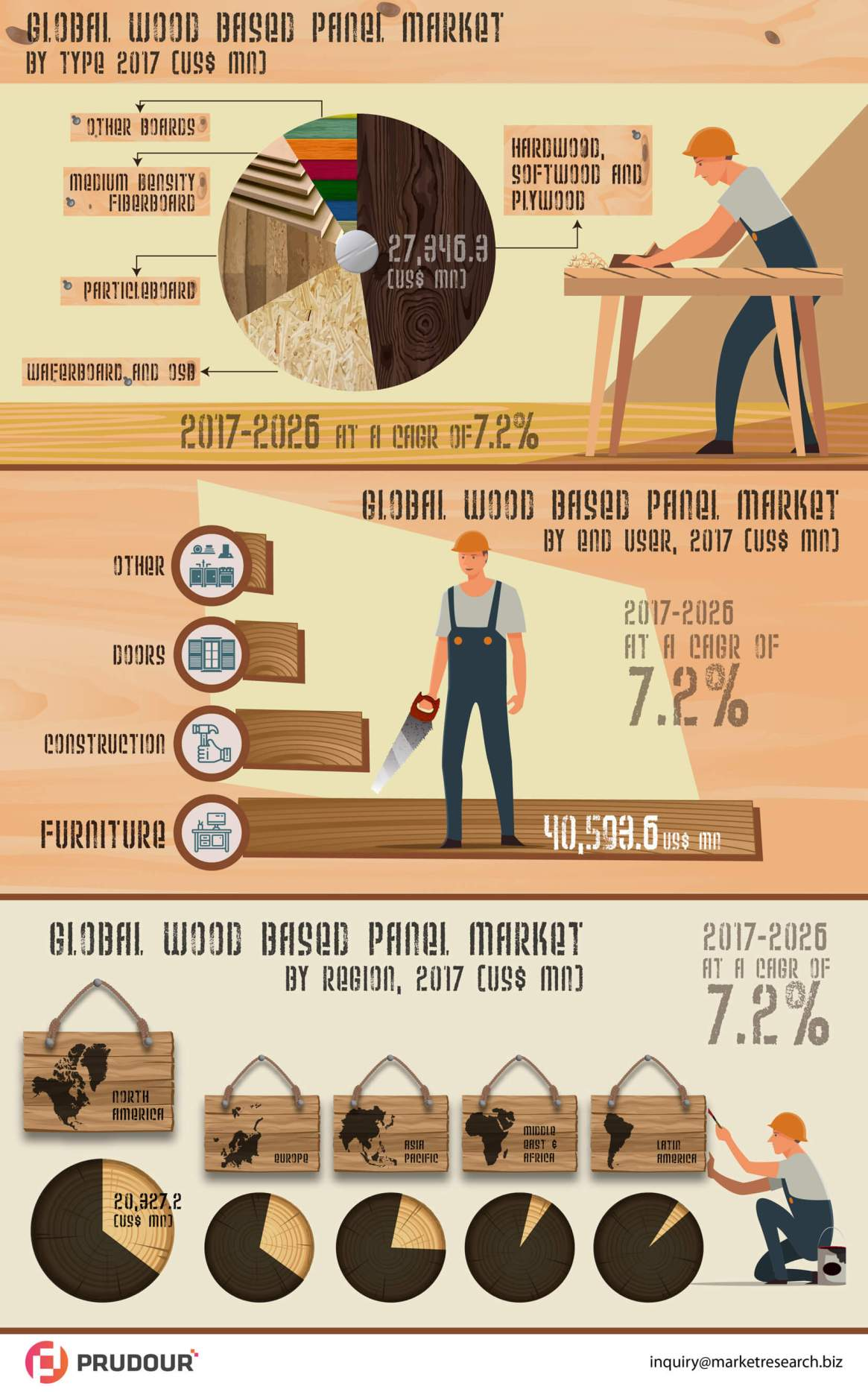 Wood Based Panel Market Witnessed CAGR of 7.2% By 2026