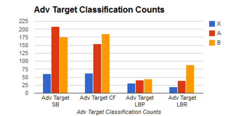Advancing Target