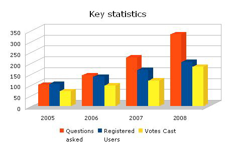IAC Key Stats Graph