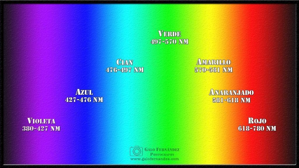 Espectro Visible del Ojo Humano