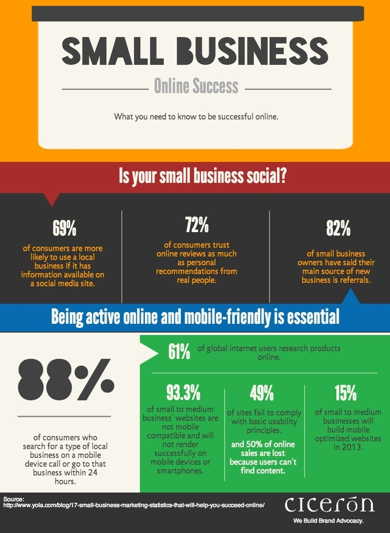 How Small Businesses Can Be Successful Online Infographic