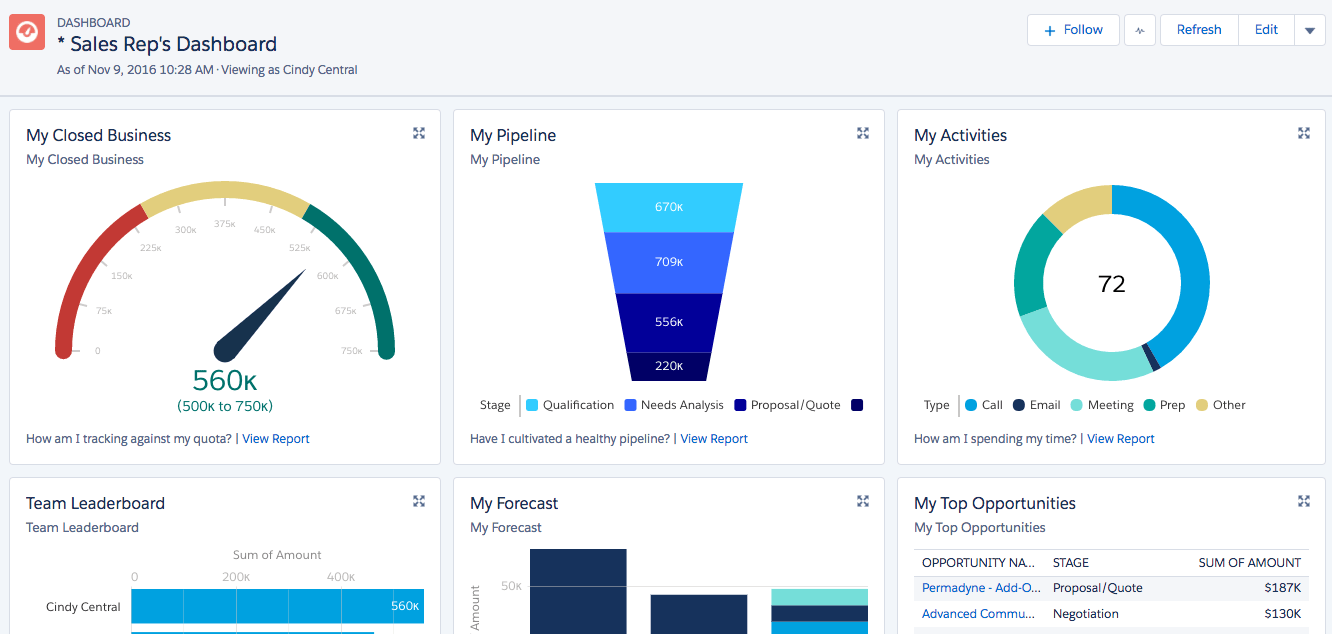 5 Salesforce Dashboards to Hold Sales Reps Accountable