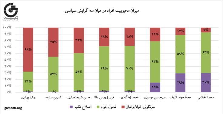 نمودار محبوبیت افراد در سه گرایش