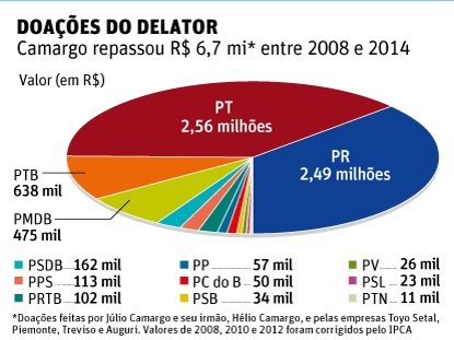 Petrolão: Campanha de José Roberto Arruda recebeu R$ 2 milhões, diz delator