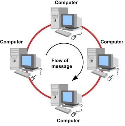 gambar jaringan komputer tipe ring