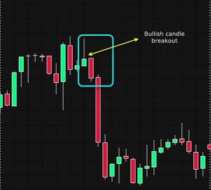 bullish candle breakout