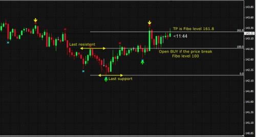 fibonacci breakout eurjpy