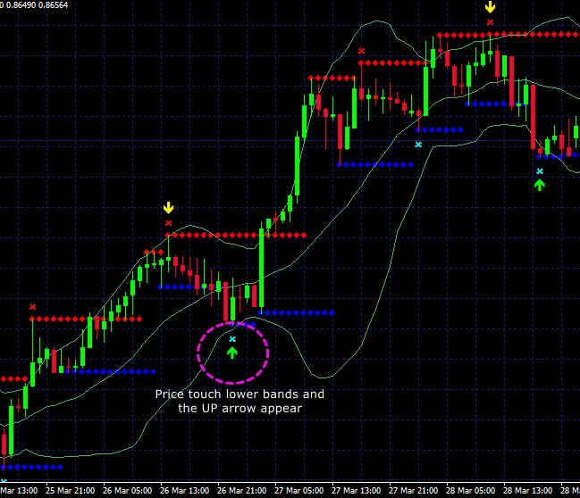 Bollinger bands simplified
