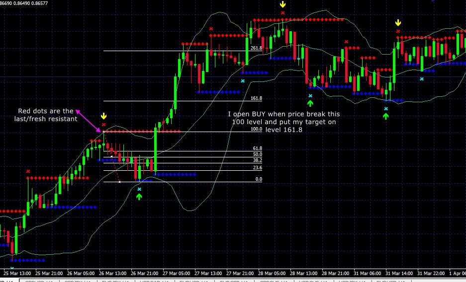 Simple breakout strategy using Super Signal indicator