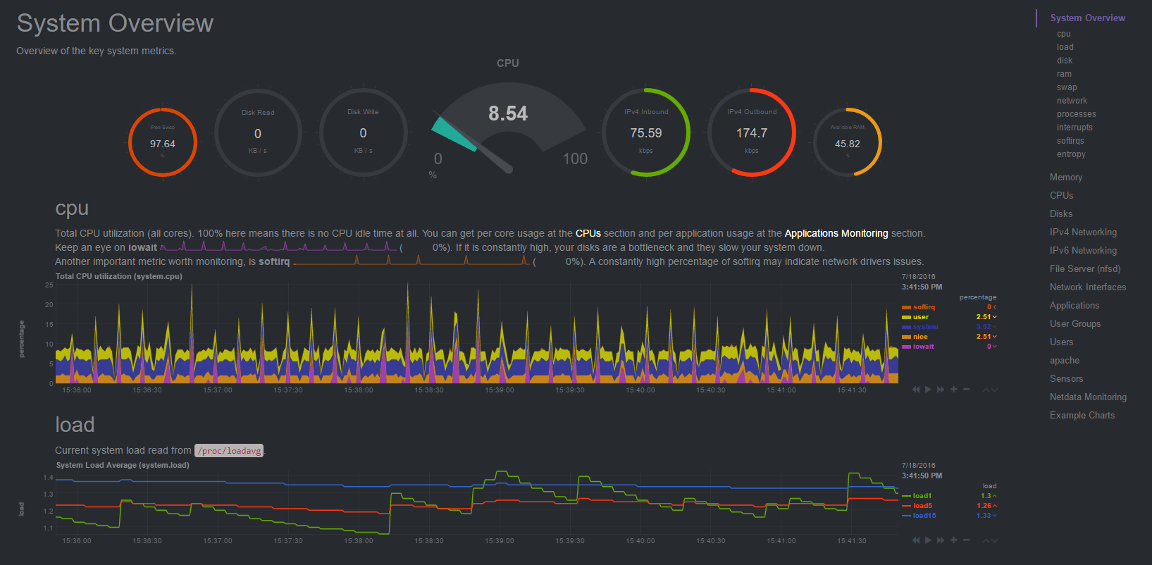 netdata on clearos