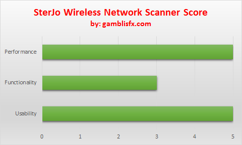 sterjo wireless network scanner score.png