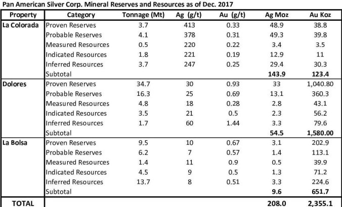 Pan American REserves and Resources, 201711