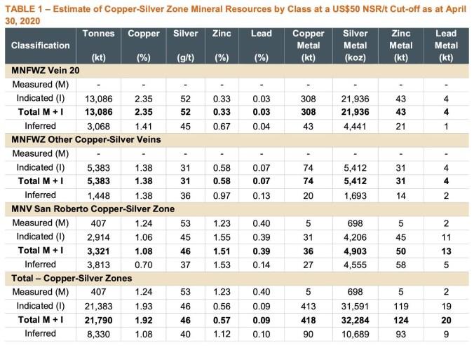 cozamin-june2020-resource-estimate-update1