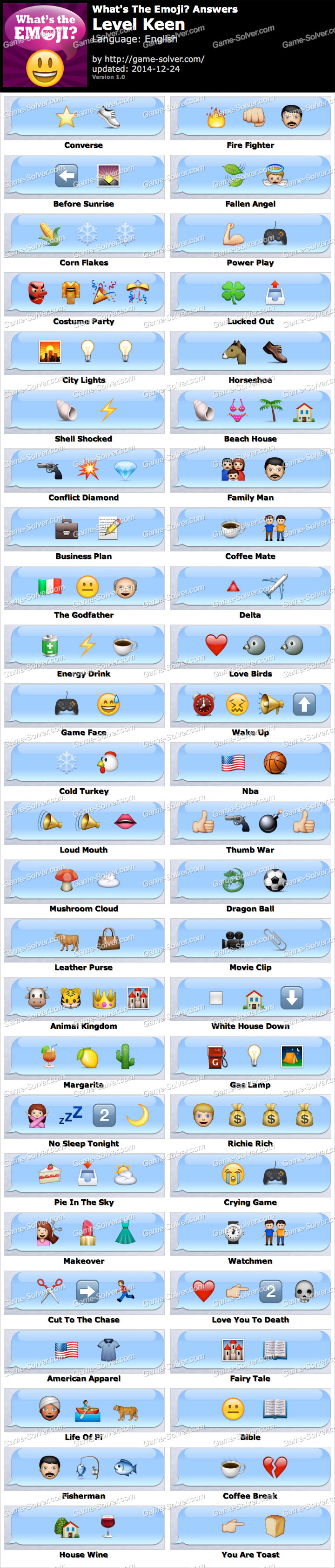 What's The Emoji Keen Answers - Game Solver