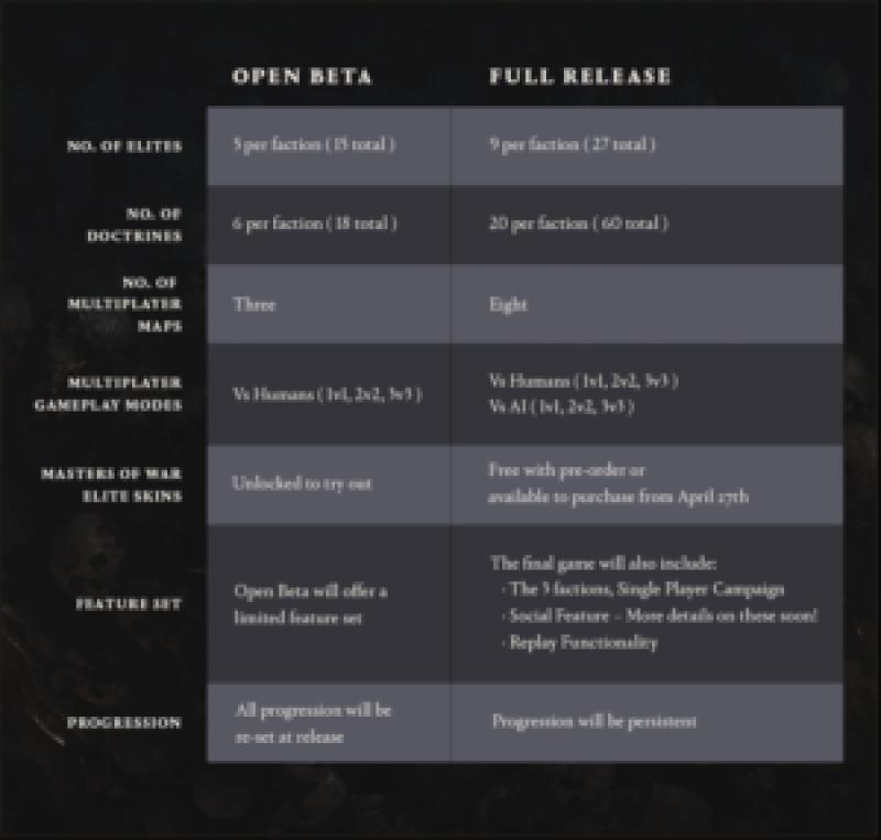 Warhammer 40k dawn of war 3 open beta
