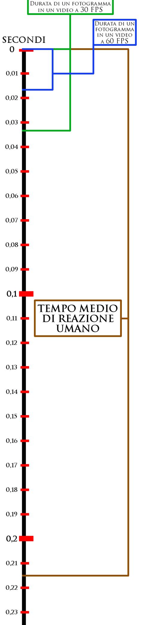 tempo frame