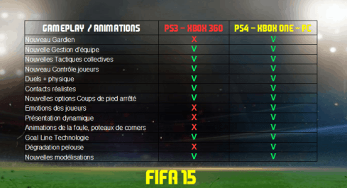 FIFA 15 - next-gen (PS4, Xbox One, PC) VS old-gen (PS3, Xbox 360)