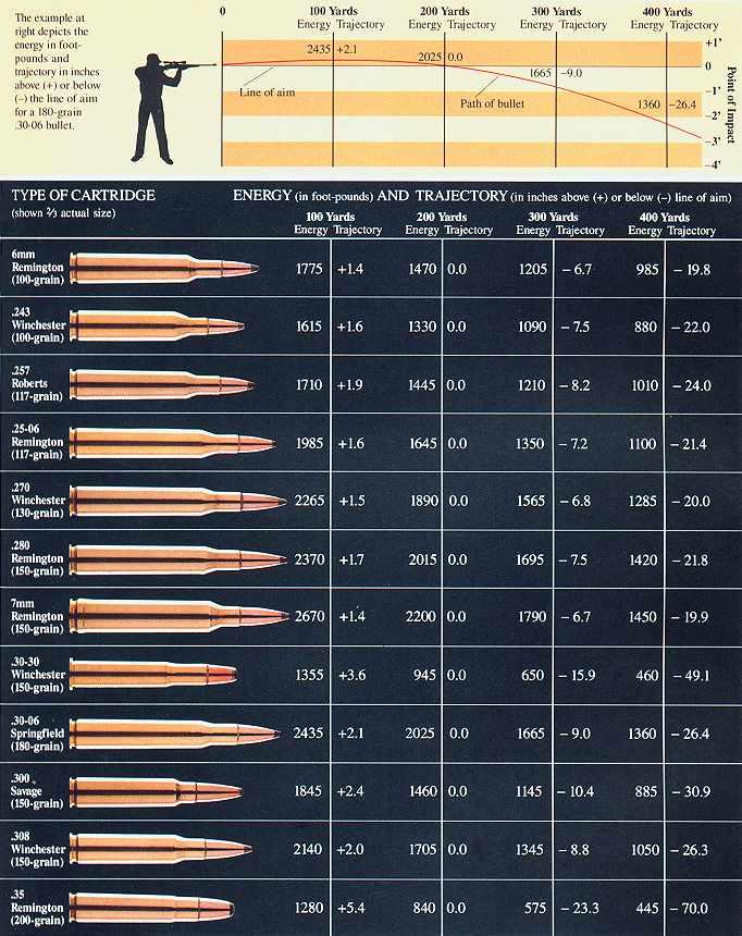 Ballistic Comparison Chart : ballistic, comparison, chart, Ballistics, Table