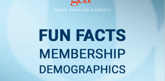 GCA Network Member Demographics