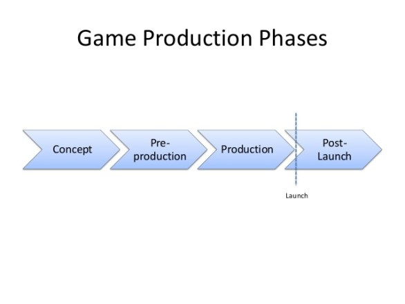 game-production-stages-etohum-game-developers-summit-november-2013-8-638-2