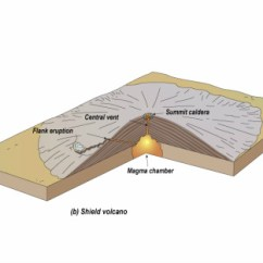 Inside Volcano Diagram Vent Toyota Land Cruiser Prado 120 Wiring Volcanoes Planet Earth A Shield Is That Huge In Size But Not Height Take The Hawaiian Islands For Example Are