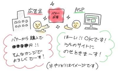 広告主とASPのやりとりのイメージ。広告主「バナーから購入で●●円!そんなカンジでよろしくでーす!」ASP「はーいOKです!うちのサイトに載せときまーす!」