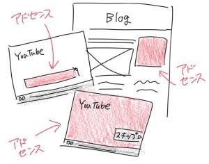 グーグルアドセンス広告の種類。ブログに貼ってあるバナー広告や、YouTubeの動画再生前のムービー広告、動画再生途中に出現するバナー広告など