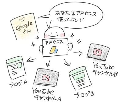 Googleさんにアドセンス利用を認められたアカウントなら、複数のブログにもYouTubeチャンネルにも広告を貼ってOK