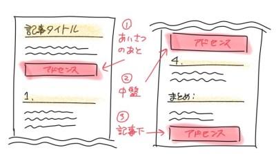 アドセンス広告の配置に最適な3か所は、あいさつ文のあと、中盤、記事下