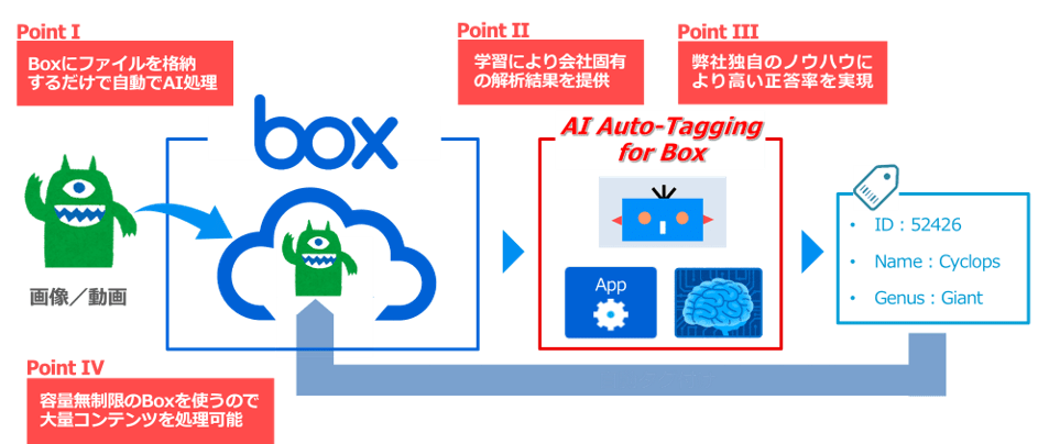 MKI、AI活用でDXを加速するAI Platform「AI Auto-Tagging for Box」を開発