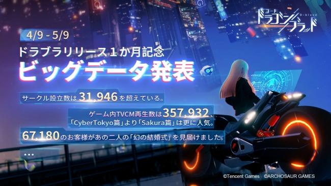 超大作MMORPG「コード:ドラゴンブラッド(CODE:D-Blood)」にてリリース1か月記念キャンペーンを開催!