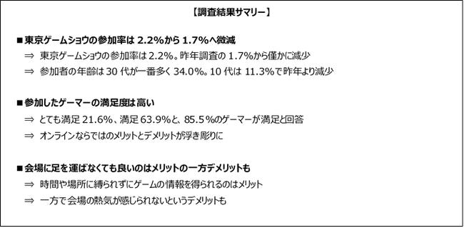 初のオンライン開催をした「東京ゲームショウ2020」、参加者の満足度は85%以上