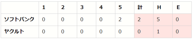 セ・パe交流戦 前節 DAY1(S vs H、G vs F、D vs L)【eBASEBALLプロリーグ2020】