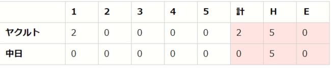【「eBASEBALLプロリーグ」2020シーズン】セ・リーグ第4節(2)【D vs S、DB vs G、C vs T】