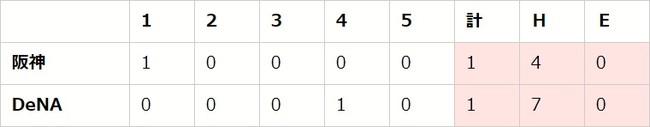 【「eBASEBALLプロリーグ」2020シーズン】セ・リーグ第5節(1)【DB vs T、D vs C、S vs G】