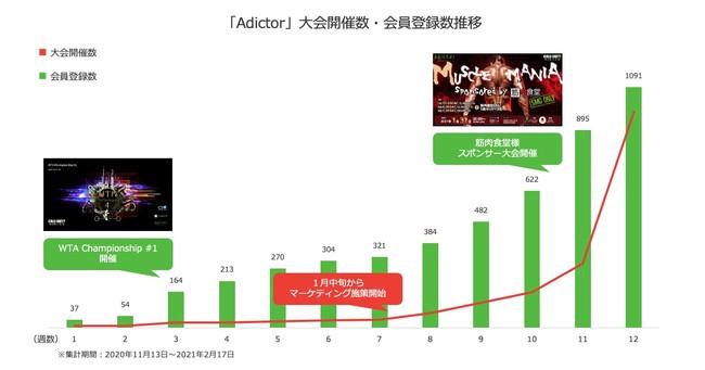 図:Adictorの大会開催数・会員登録者数の推移