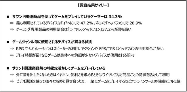 ゲーマーの34.3%がサウンド関連商品を使用している結果に。ゲームジャンルやシチュエーションでサウンド関連商品を使い分けるゲーマー