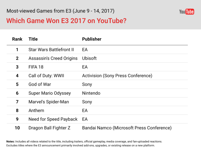 E3 from YouTube views