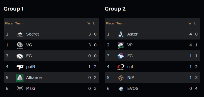 ESL One groupstages results