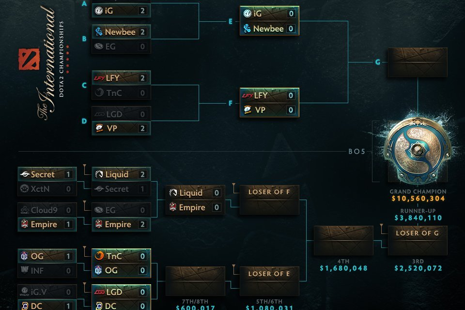 The International 2017 Main Stage Day 2: Heartbreak