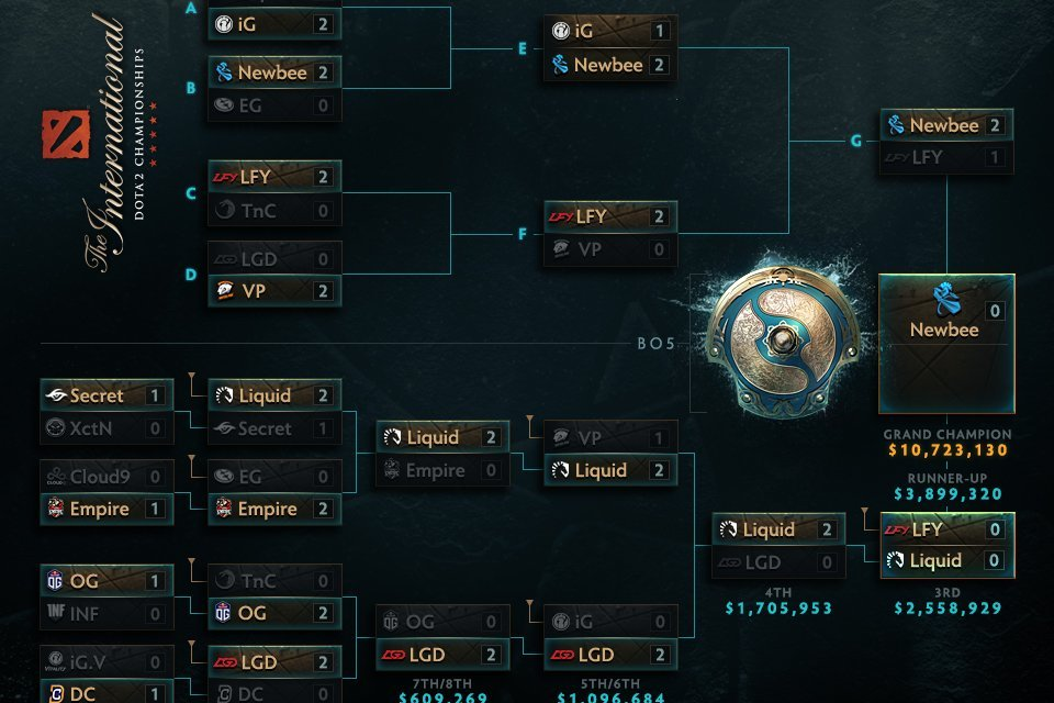 The International 2017 Main Stage Day 5: Top 3, and Hero Reveals