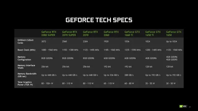 NVIDIA launches the RTX Super and Max-Q new series GPUs for gaming laptops, providing tremendous power