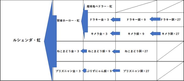 ルシェンダ虹 作成