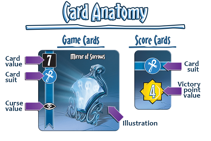 Each treasure card belongs to a suit, has a value, and may have some special powers besides.