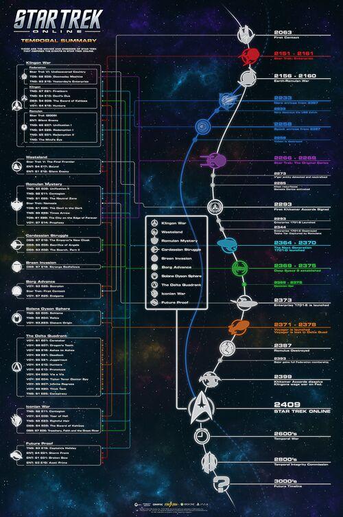 Star Trek Universe Timeline : universe, timeline, First, Contact, Event, World