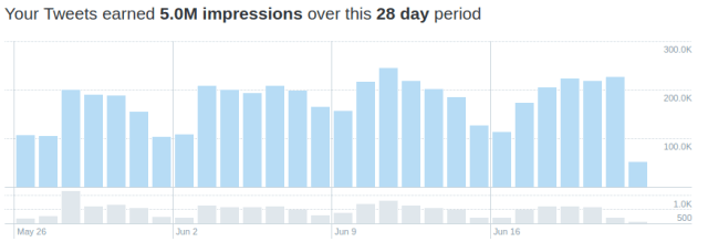 Your Tweets earned 5.0M impressions over this 28 day period