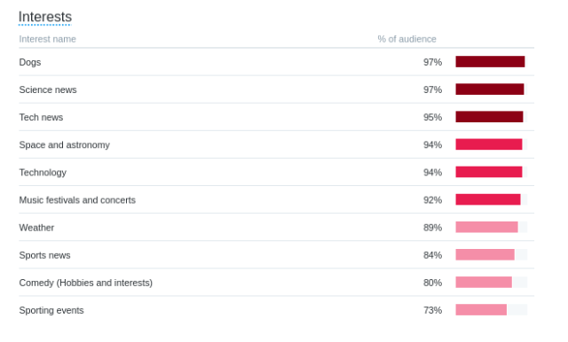 Twitter Audience Interests