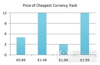 cheapest_price(from gamasutra)
