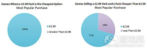 popular purchases(from gamasutra)